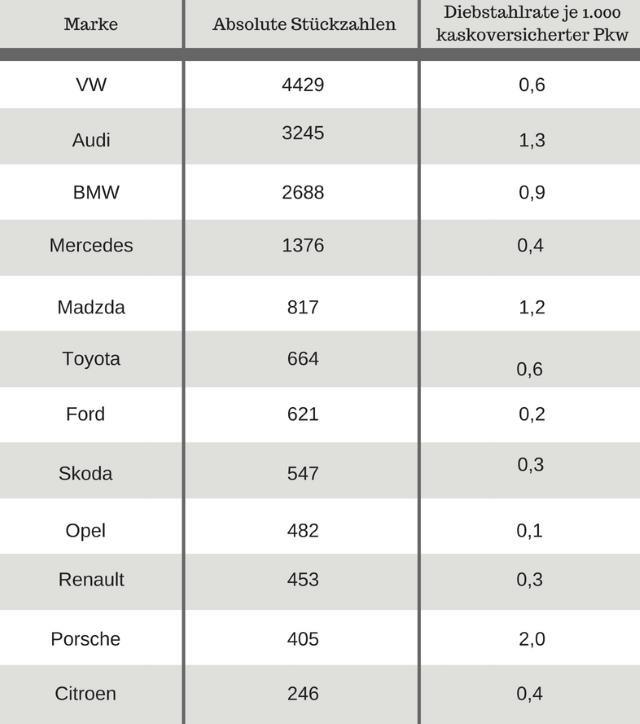 diebstahlsicherung-auto-statistik