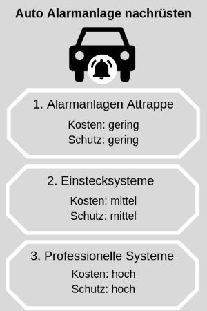 auto-alarmanlage-nachruesten-varianten